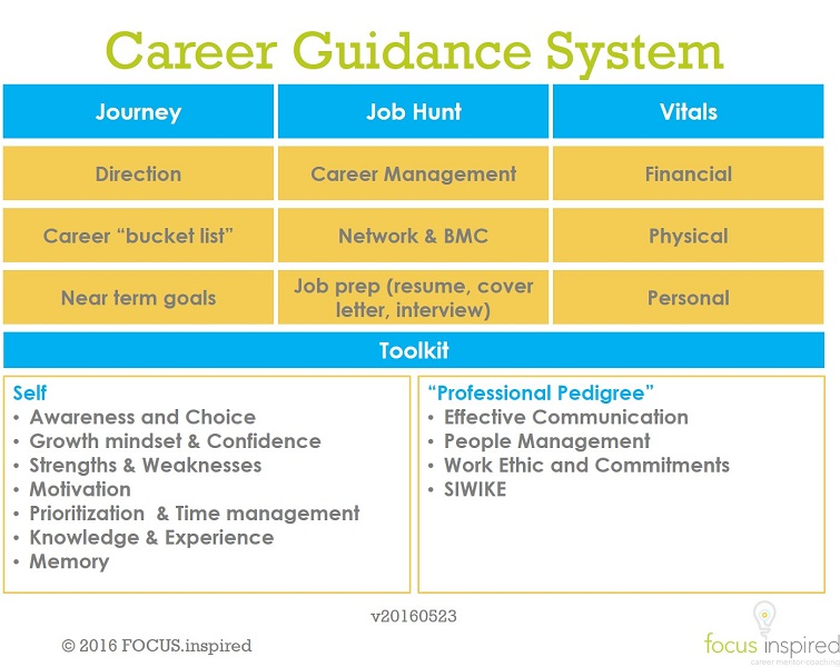 "Comprehensive ""maturity model"" for your career"