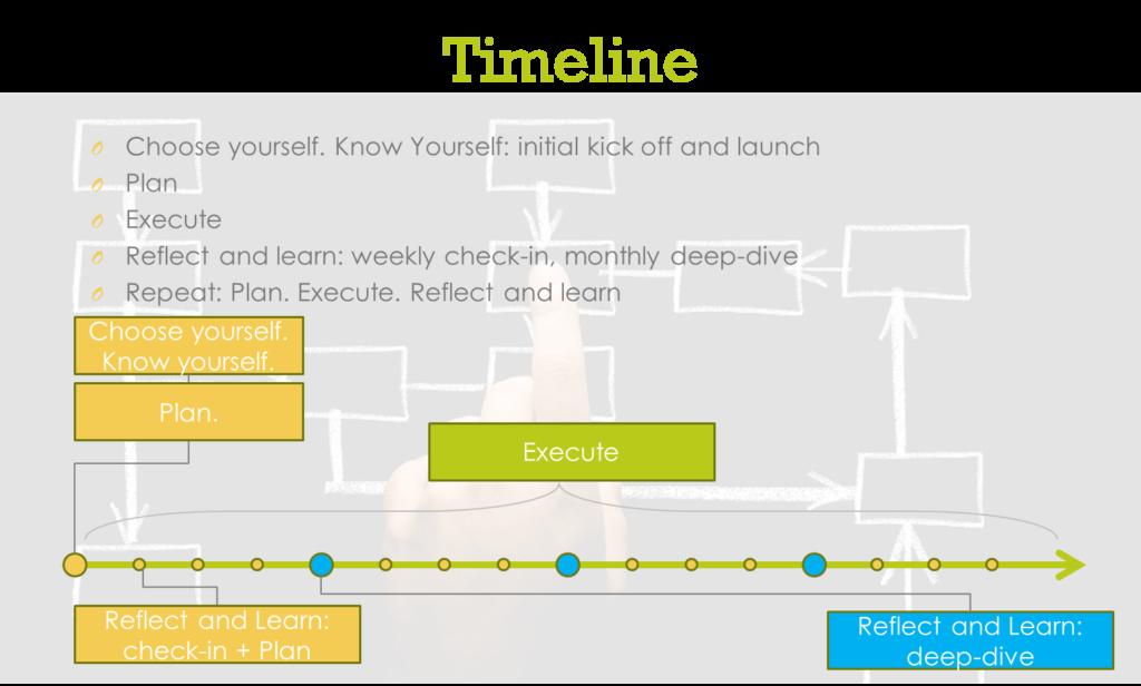 WEI Timeline